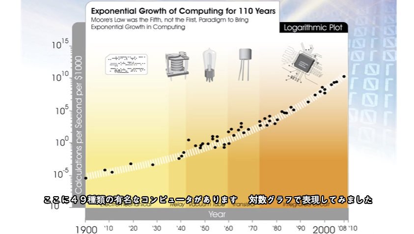 Exponential Growth of Computing